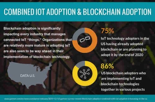 IoT adoption and blockchain adoption
